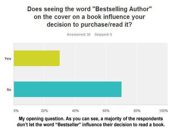 Q1BestsellerSurvey